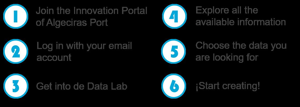 Portal de datos